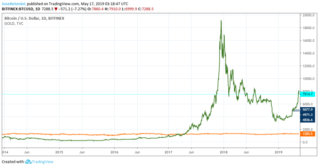 Bitcoin vs Gold in one chart. BTC is increasingly bullish. Gold is more stable. In 2019 Bitcoin (BTC) has been bullish whereas gold has been slightly bearish