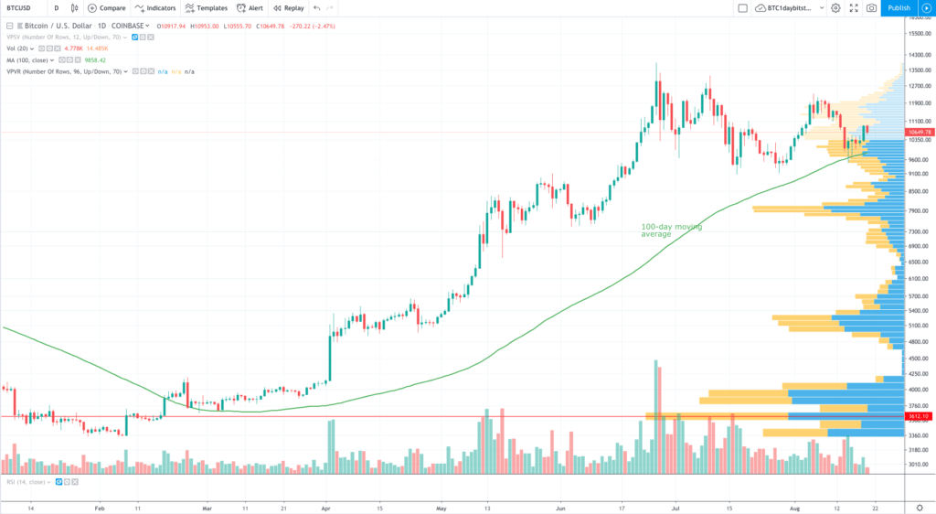 btc usd price chart