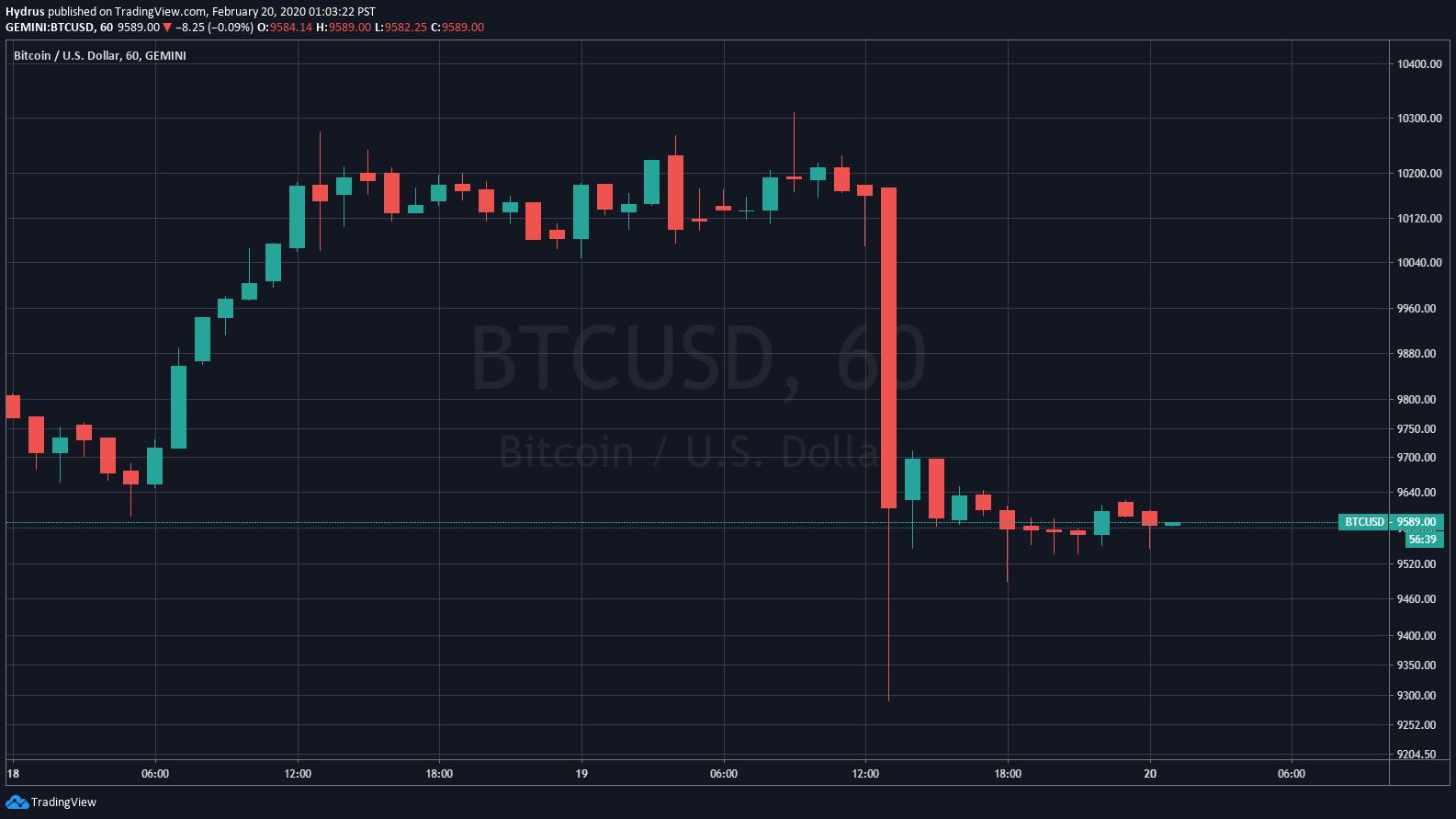 Bitcoin's 10% Flash Crash May Actually Satisfy This Bullish Chart Pattern 7