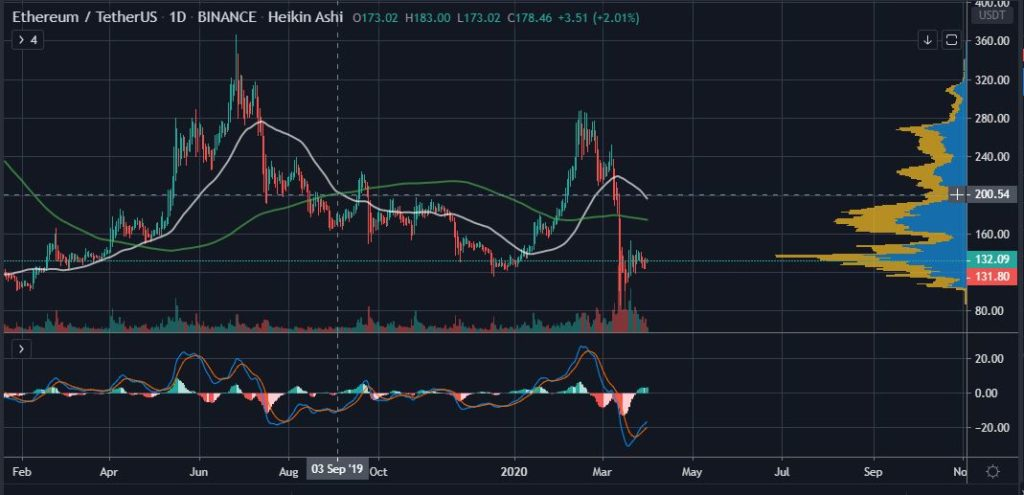 Ethereum Price Analysis: With BTC Dominance Firmly at 65%, What's Next for ETH? 18
