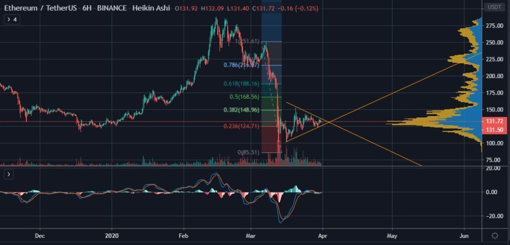 Ethereum Price Analysis: With BTC Dominance Firmly at 65%, What's Next for ETH? 17