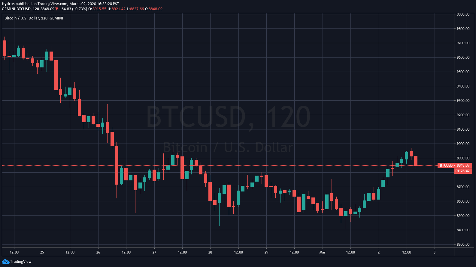 Bitcoin Surges to $8,900: Does The Rally Have Room to the Upside? 15