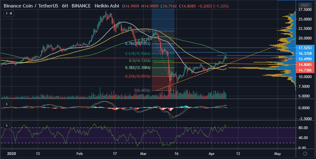 Can Binance Coin (BNB) Overcome its Next Price Resistance at $15.50? 18