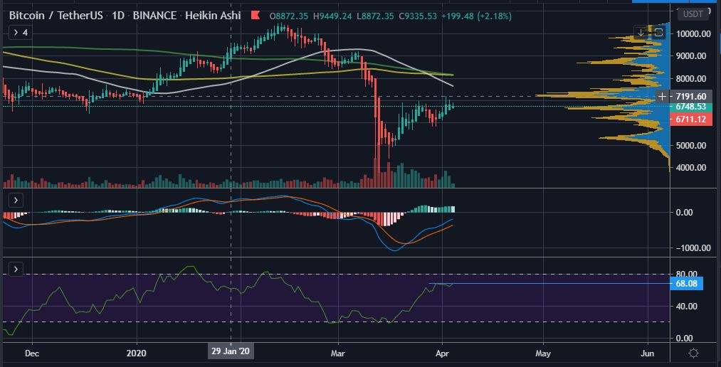 Bitcoin Price Analysis: After Failing to Reclaim $7,000, What's Next for BTC? 18