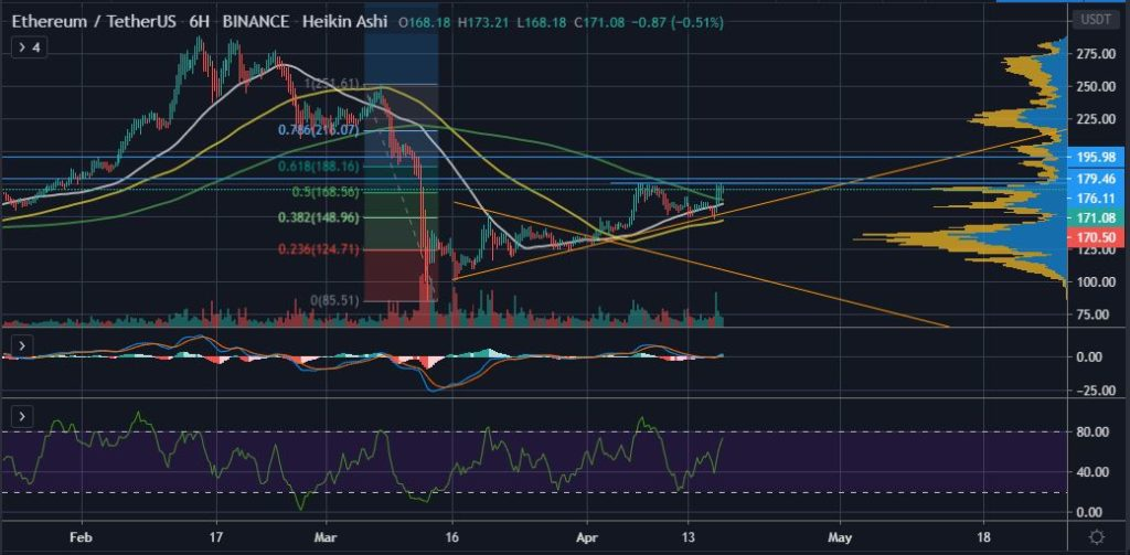How Ethereum's (ETH) Price is Back in Bullish Territory 18