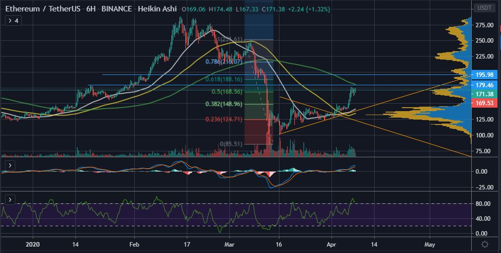 2 Reasons Why Ethereum (ETH) Could Reclaim $200 19