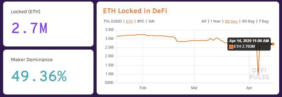 $424M in ETH is Locked in DeFi Platforms, Can Tron (TRX) Catch Up? 19