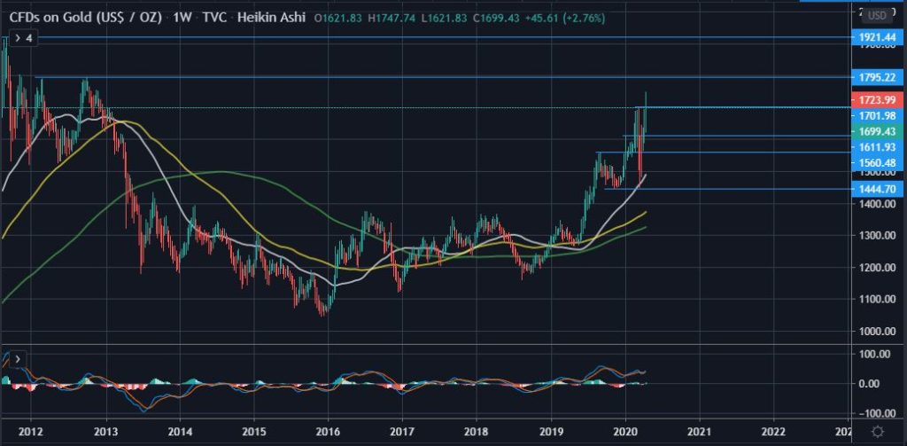 Gold is On Track to Retest 2011 Highs of $1,900 as BTC Consolidates 19